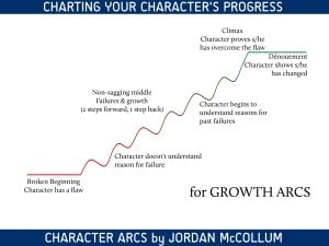 growth arcs