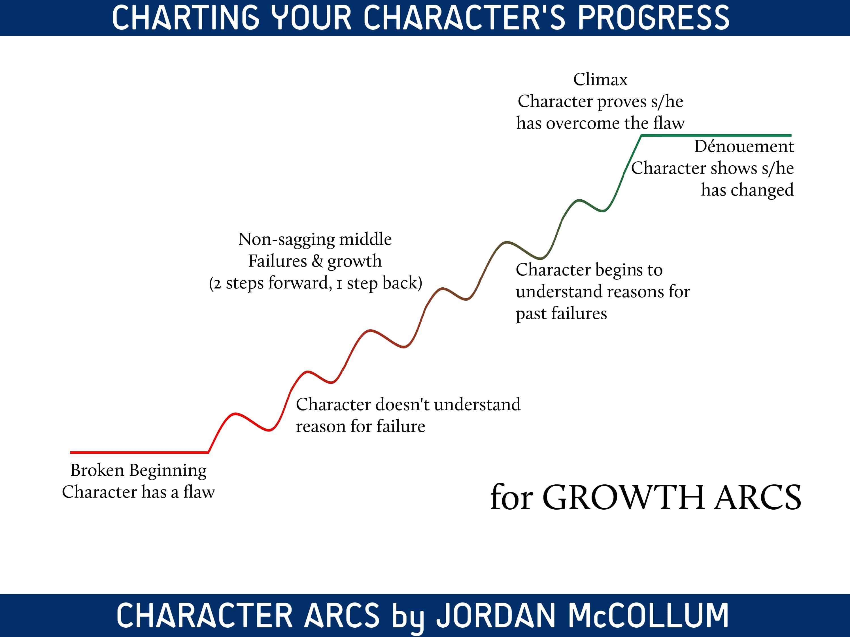 Character Arcs | Jordan McCollum