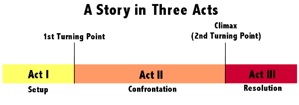 story three acts